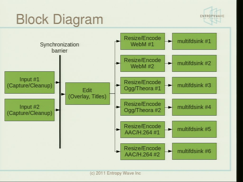 Case Study Broadcast And Web Streaming With Gstreamer H 264 Codec Block Diagram 26 23